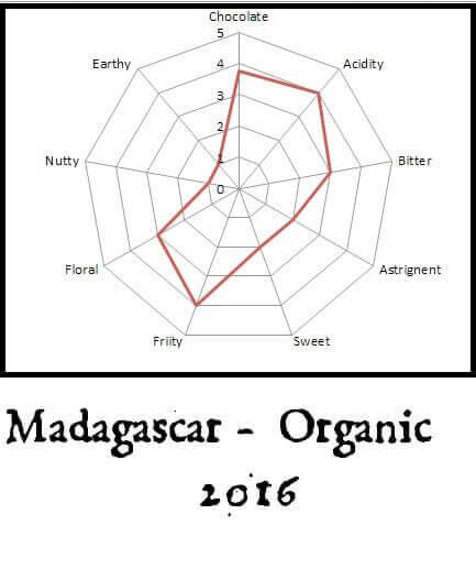 flavor map madagascar